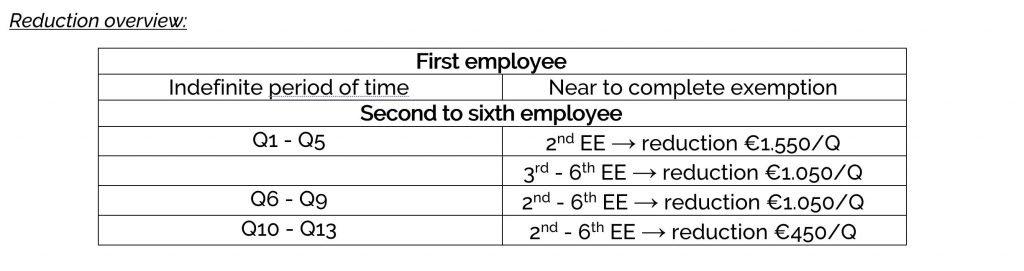 employer costs in belgium